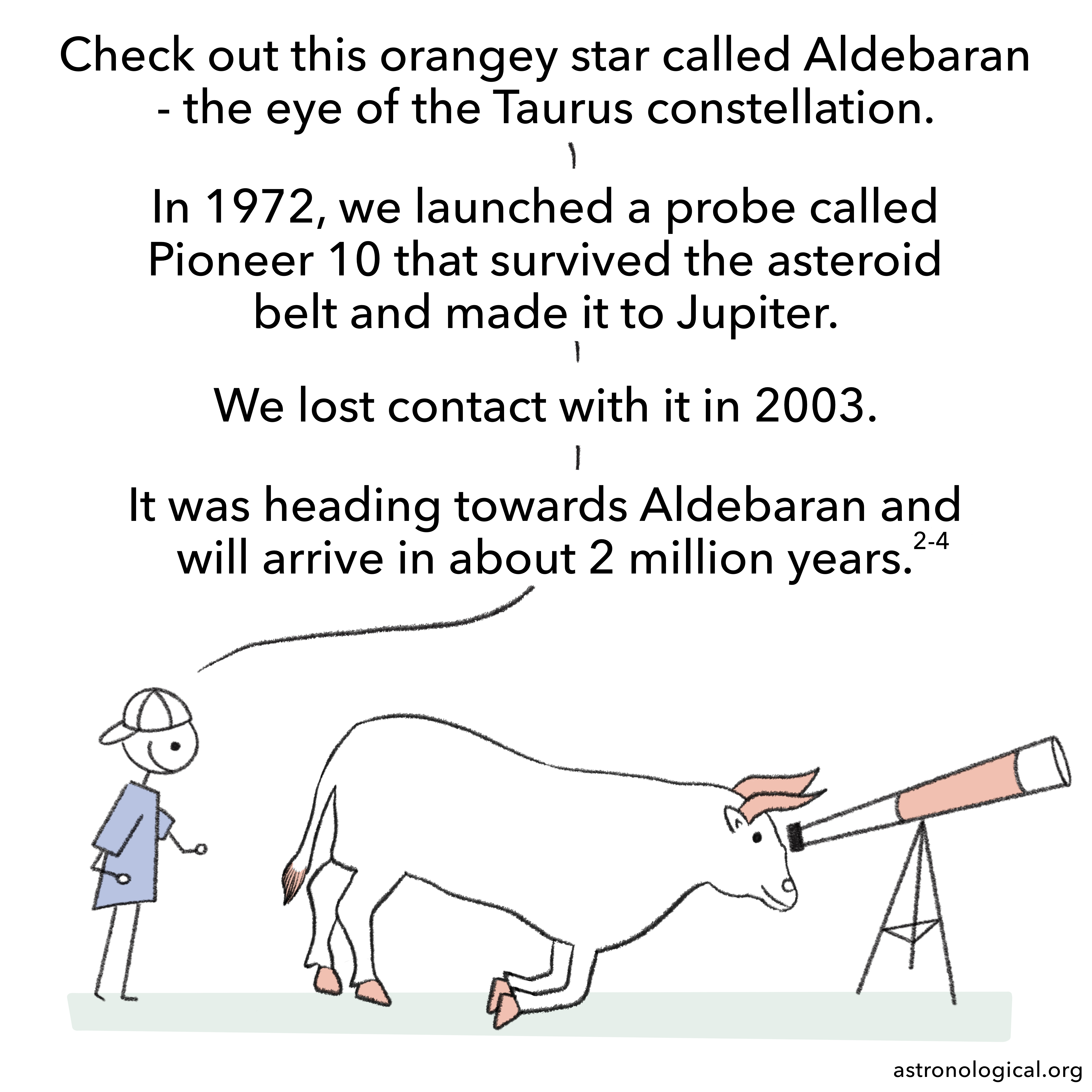 They swap positions and now the bull is looking through the telescope. The guy says enthusiastically: Check out this orangey star called Aldebaran - the eye of the Taurus constellation. In 1972, we launched a probe called Pioneer 10 that survived the asteroid belt and made it to Jupiter. We lost contact with it in 2003. It was heading towards Aldebaran and will arrive in about 2 million years.
