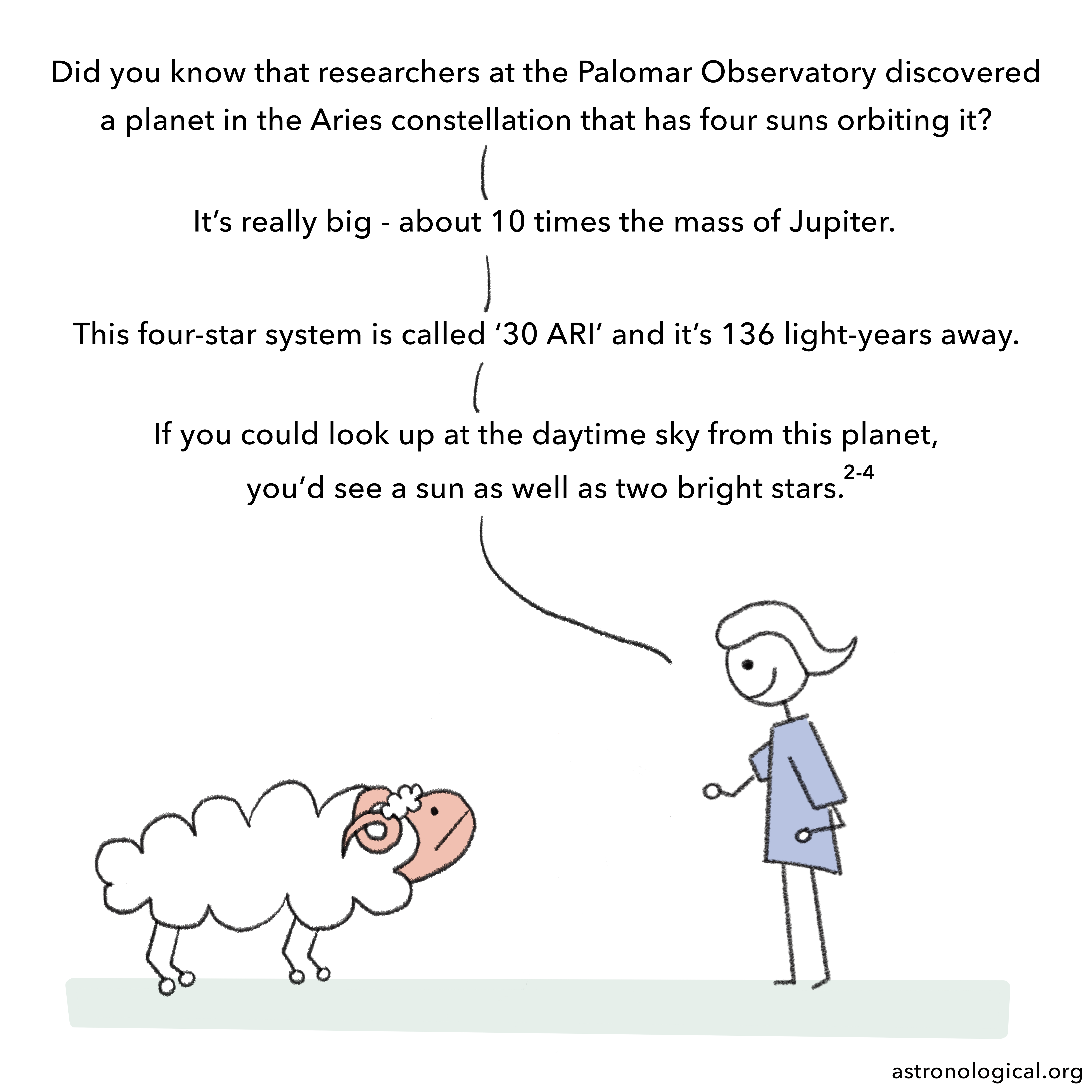 The girl replies to the ram enthusiastically: Did you know that researchers at the Palomar Observatory discovered a planet in the Aries constellation that has four suns orbiting it? It's really big - about 10 times the mass of Jupiter. This four-star system is called '30 ARI' and it's 136 light-years away. If you could look up at the daytime sky from this planet, you'd see a sun as well as two bright stars.