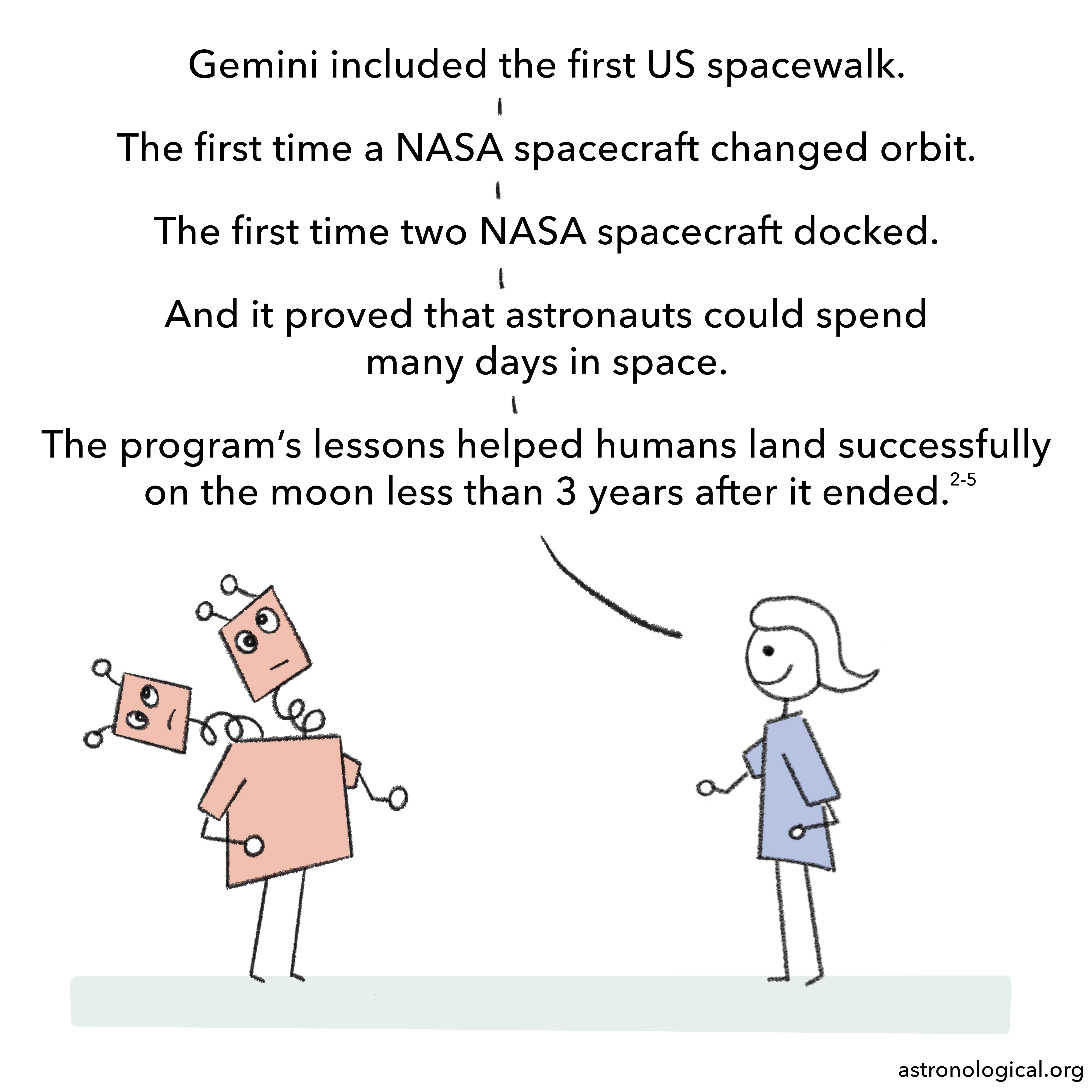 The girl enthusiastically explains to the twins that: Gemini included the first US spacewalk. The first time a NASA spacecraft changed orbit. The first time two NASA spacecraft docked. And it proved that astronauts could spend many days in space. The program's lessons helped humans land successfully on the moon less than 3 years after it ended. The twins' faces are looking increasingly cross-eyed, goofy and confused.
