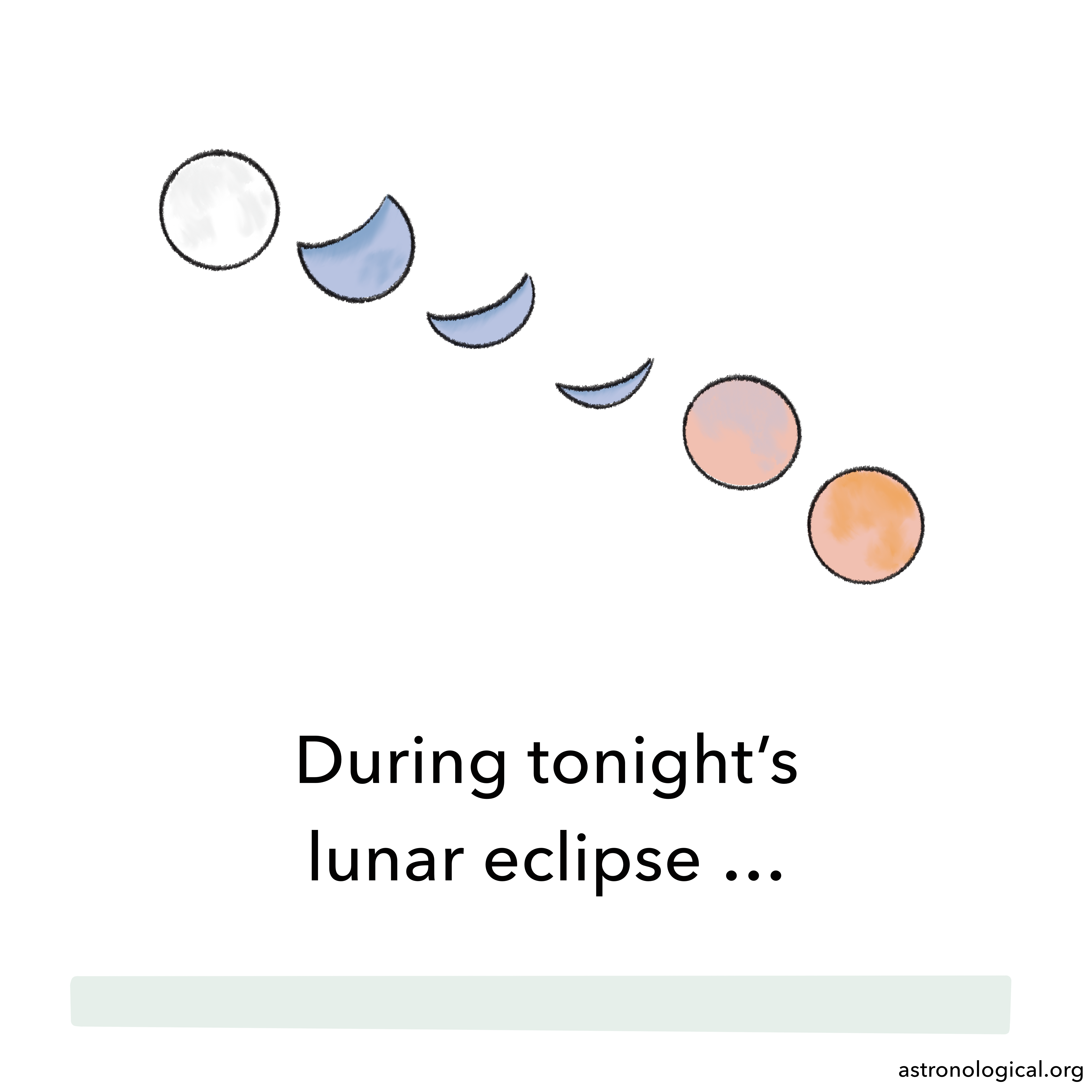 A cartoon image of different moon phases during an eclipse is shown. The text reads: During tonight's lunar eclipse …